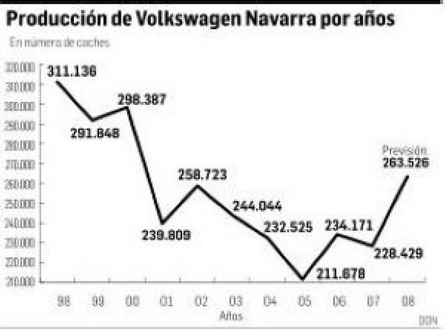 VW-Navarra aumenta en 5.000 coches más el programa anual