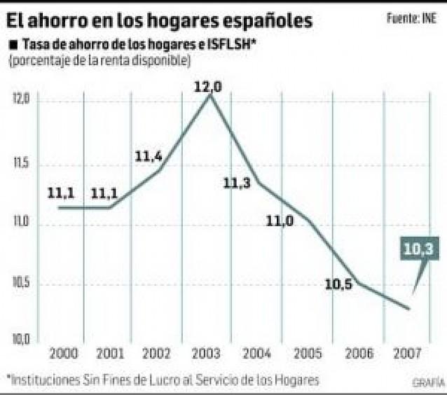 La tasa de ahorro de los españoles cae dos décimas