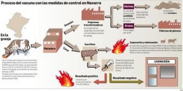 Navarra hace 8.800 test al año para evitar que carne de vacuno con EEB llegue al consumidor