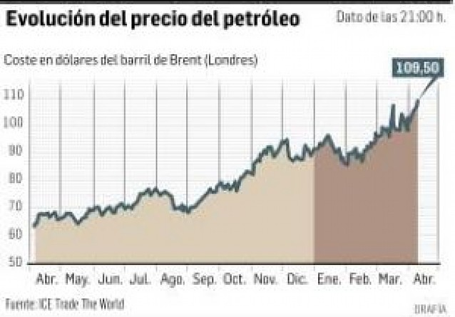 Máximo histórico del barril de Brent, en 109,50 dólares
