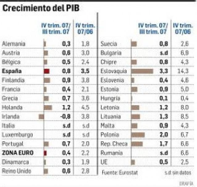 El FMI recorta seis décimas su previsión de crecimiento para España hasta el 1,8%