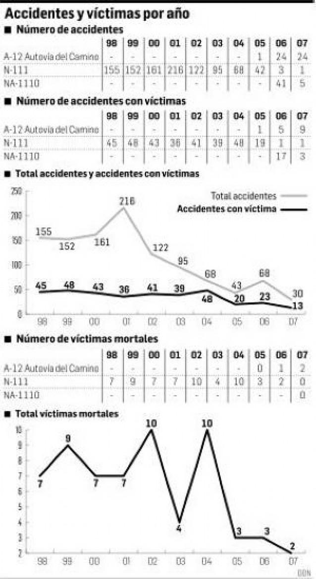 La A-12 reduce casi cinco veces los accidentes de tráfico en el trayecto Pamplona-Logroño