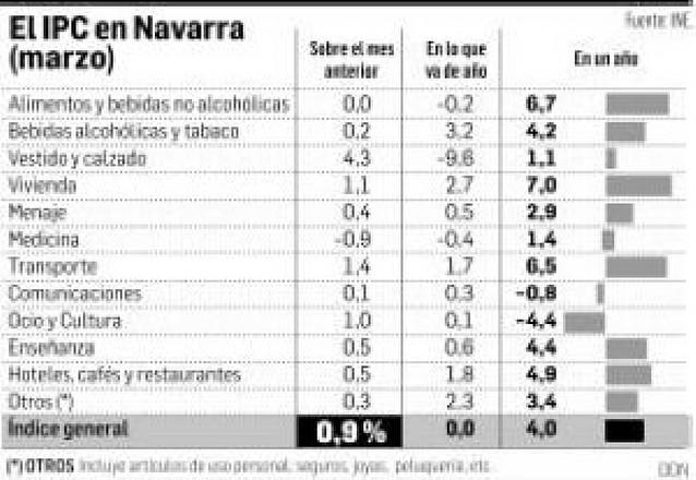 El IPC crece en Navarra un 0,9% en marzo
