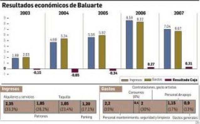 El Baluarte cerró 2007 con 367.000 euros de superávit, el segundo consecutivo