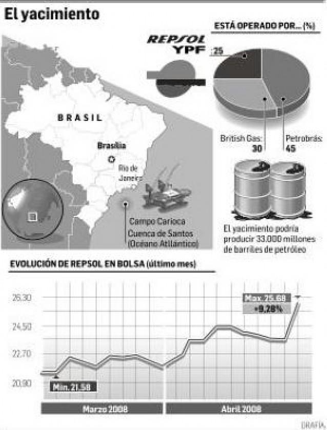 Repsol se dispara en bolsa tras el hallazgo de un gran yacimiento en Brasil