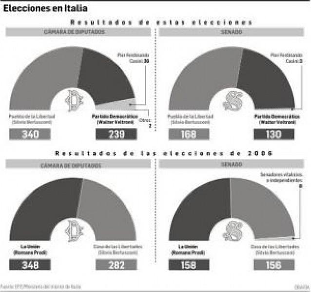 Berlusconi cerrará las fronteras de Italia contra la inmigración ilegal
