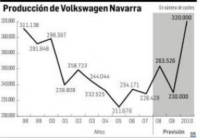 VW-Navarra prevé sobrepasar su techo productivo en 2010 con 320.000 coches