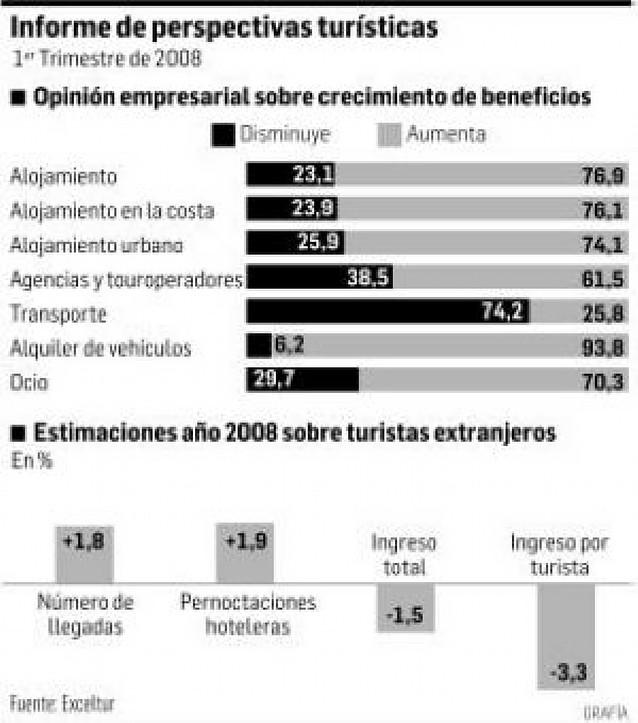 Las empresas turísticas rebajan al 1,6% su previsión de crecimiento del sector