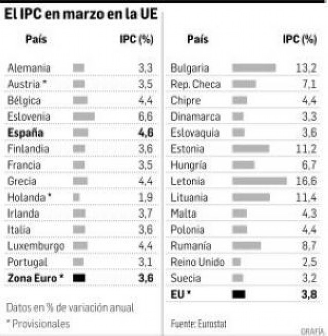 La inflación en la zona euro sube al 3,6%, su máximo histórico