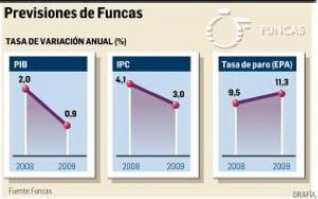 Las cajas de ahorro rebajan al 2% la previsión de crecimiento para 2008