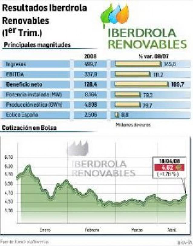 Iberdrola Renovables gana 126 millones hasta marzo