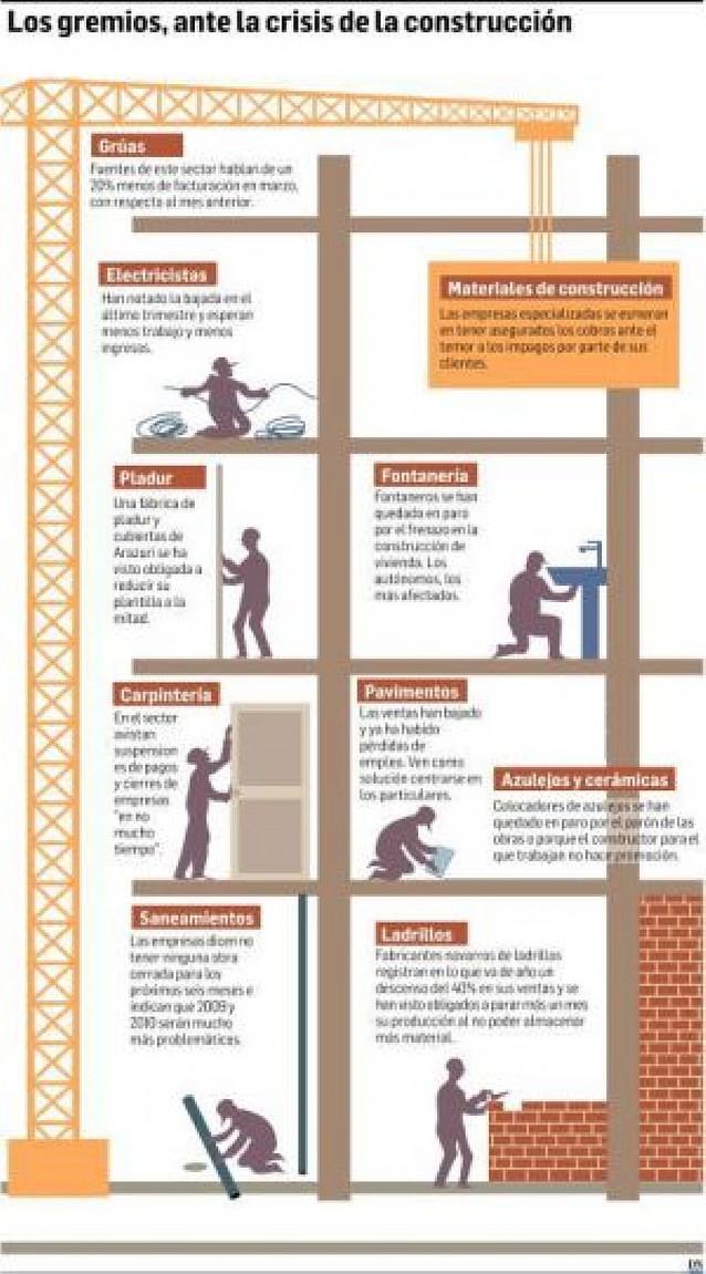 El parón de la construcción provoca el descenso de trabajo en los gremios