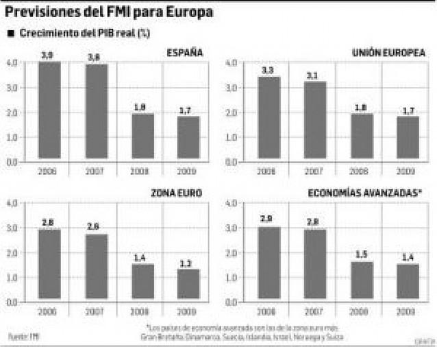 El Gobierno rebajará este mismo mes la previsión de crecimiento
