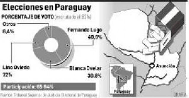 El ex obispo Fernando Lugo venció en las elecciones presidenciales de Paraguay