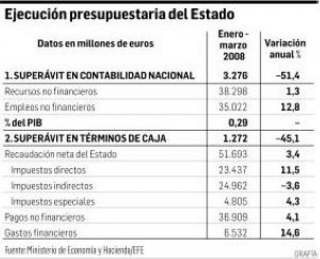 La crisis inmobiliaria reduce a la mitad el superávit público hasta los 3.276 millones