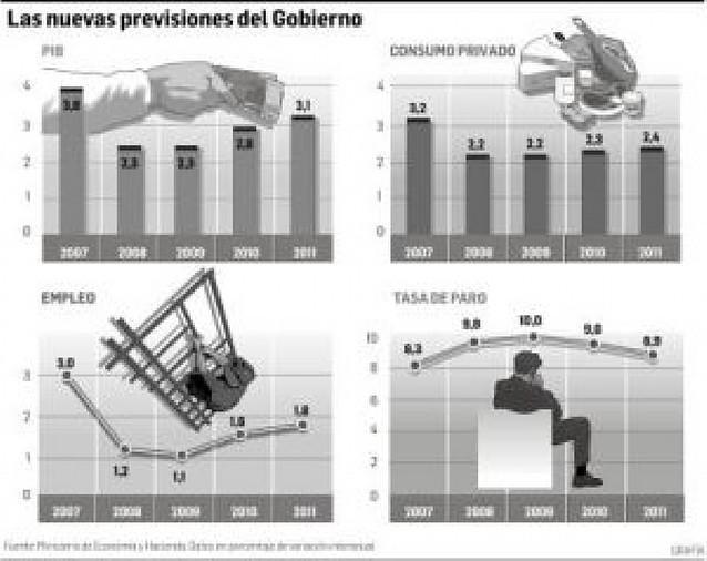 El Gobierno rebaja 8 décimas, al 2,3% su previsión de crecimiento para este año