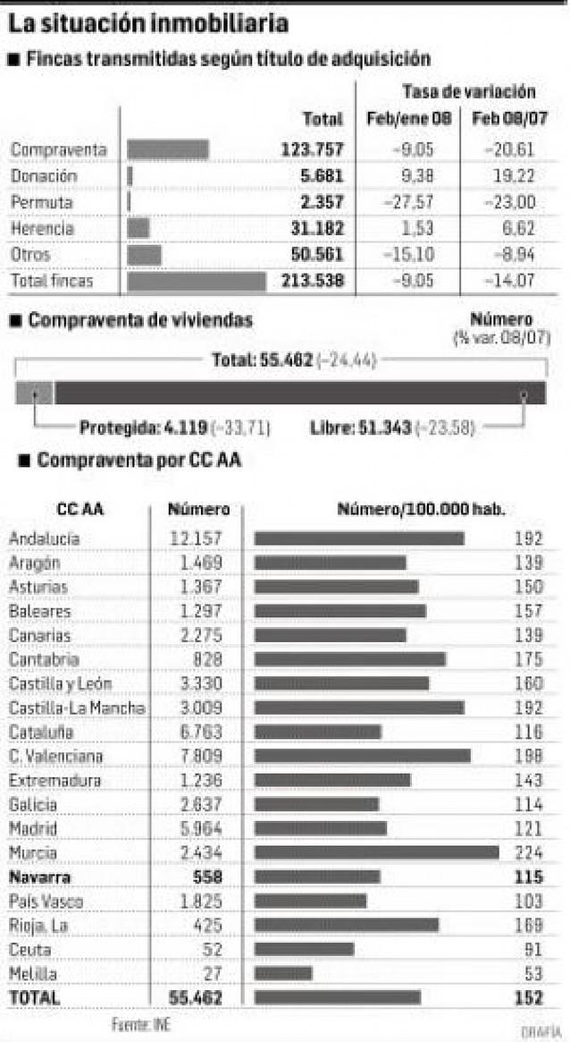 La compraventa de vivienda libre bajó un 33% en Navarra en febrero