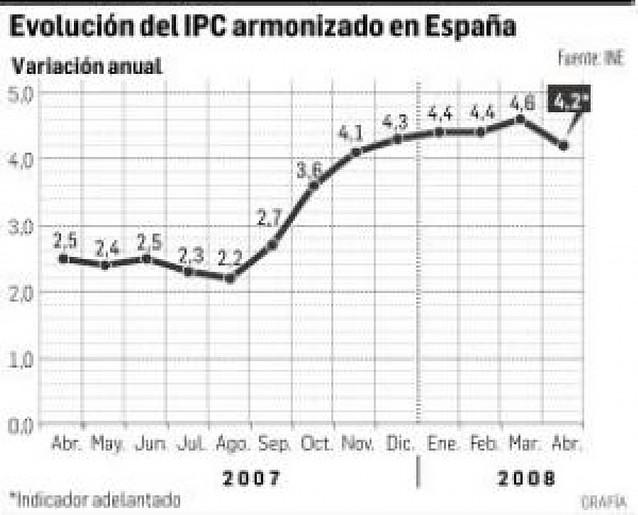 La inflación baja cuatro décimas, hasta el 4,2%