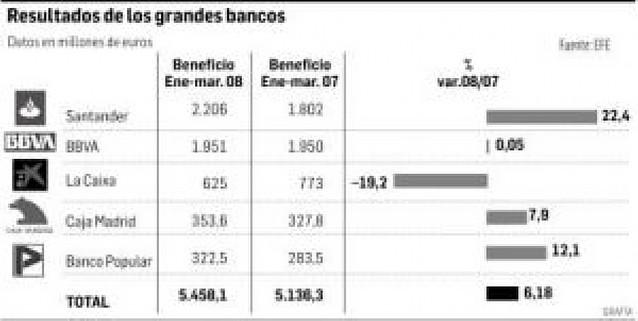 El Santander esquiva la crisis y gana un 22% más hasta marzo