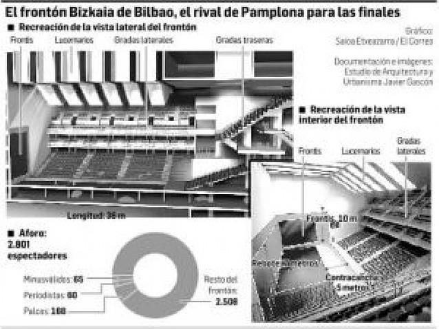Pamplona pujará con su nuevo frontón por las finales de mano
