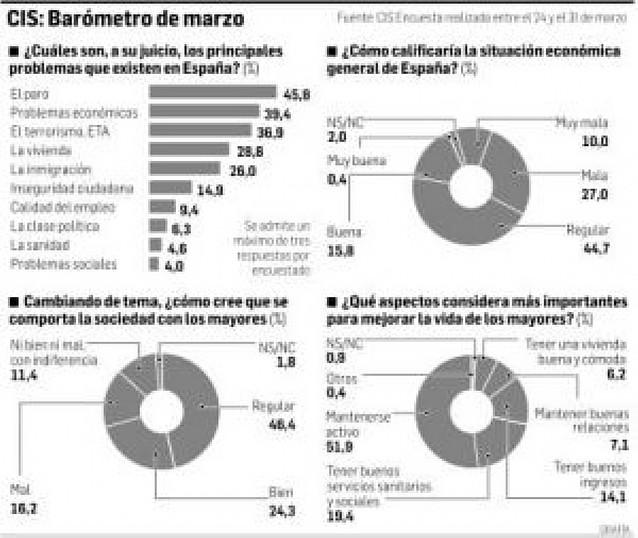 Casi la mitad de los españoles, preocupados por el paro y la crisis
