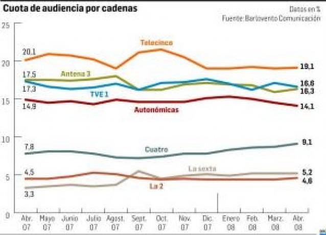 """""""Fama"""" dispara la audiencia de Cuatro en abril y Telecinco sigue en cabeza"""