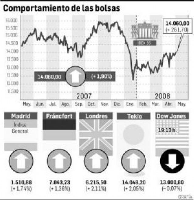 Nueva inyección de liquidez de los bancos centrales de EE UU y la UE