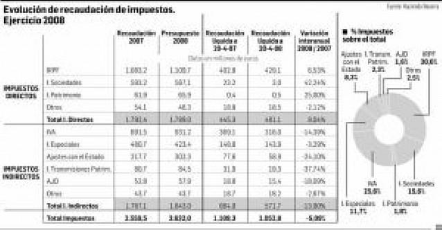 La recaudación fiscal cae un 5% debido al menor consumo y la crisis inmobiliaria