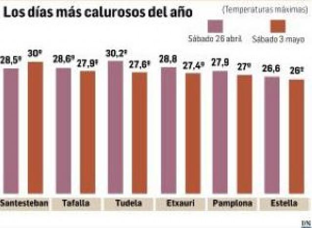 Un nuevo sábado de calor deja 30º en el norte de Navarra