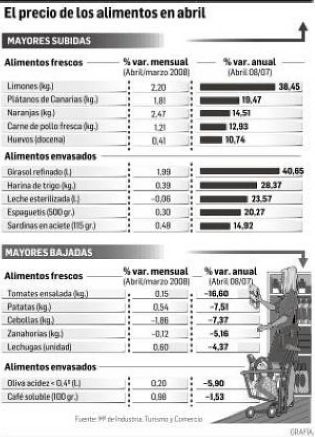 El aceite de girasol, los limones y la harina de trigo suben más de un 28%
