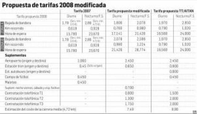 Las tarifas de los taxis subirán una media del 7%