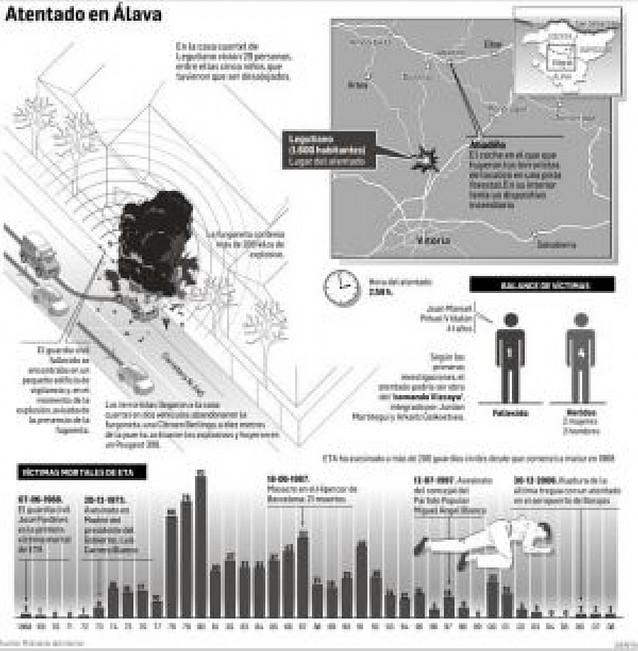 Un atentado similar al de la casa cuartel de Durango en agosto