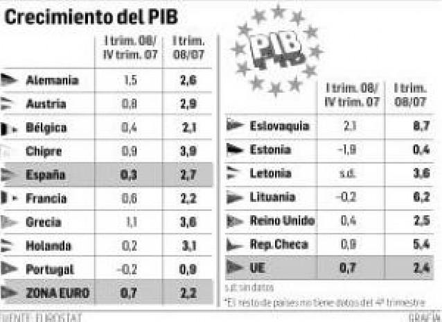 """La """"zona euro"""" crece un 2,2%"""