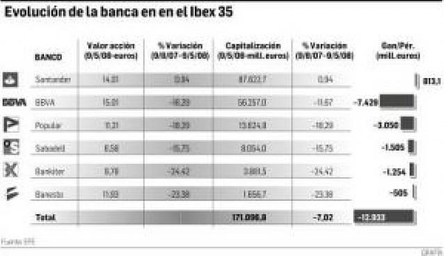 El Euríbor se sitúa a una centésima del 5%, su nivel más alto desde diciembre de 2000