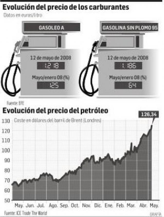El gasóleo alcanza los 1,21 euros con el petróleo en máximos históricos