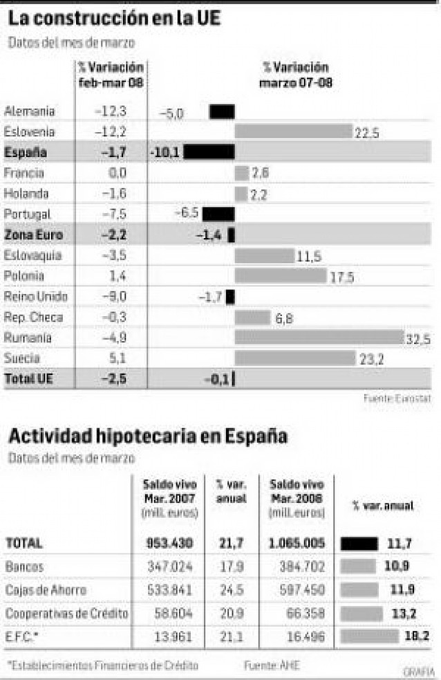 España es el país de la UE que más sufre el parón de la construcción al caer un 10%