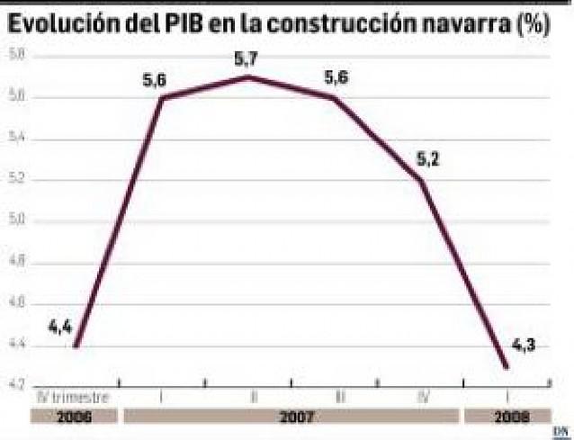 El descenso de la construcción rebaja el crecimiento de la economía