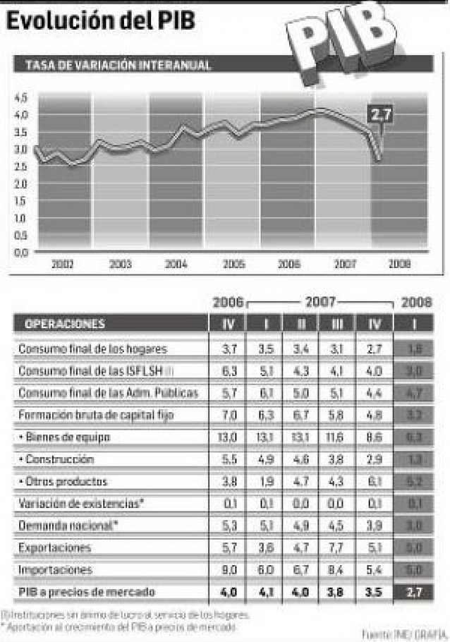 La caída del consumo y de la inversión limitan el crecimiento del PIB al 2,7%