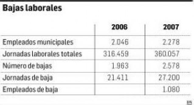 El absentismo laboral en el consistorio de Pamplona aumentó hasta el 7,5%