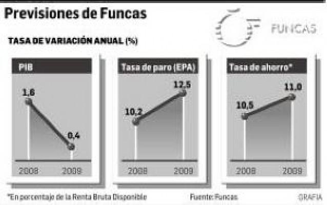 Las cajas de ahorro recortan hasta el 1,6% su previsión de crecimiento