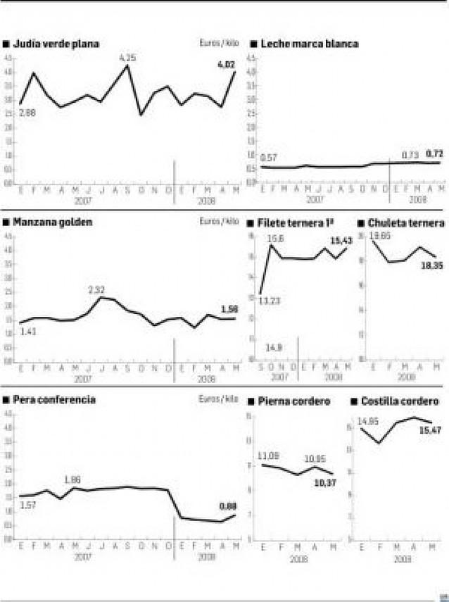 Alubia verde y lechuga han subido un 40% desde enero de 2007