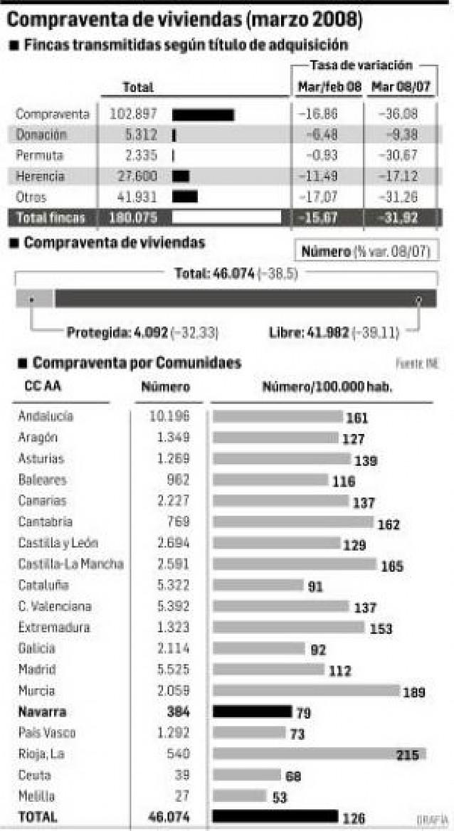La venta de viviendas en Navarra cayó un 47% en el primer trimestre