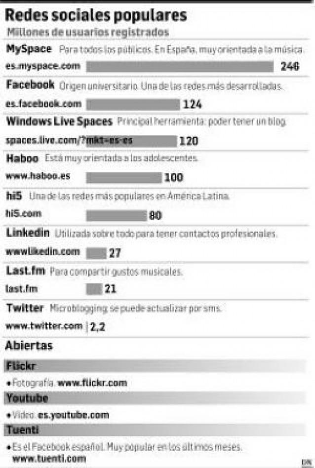 Redes sociales: compartir en Internet
