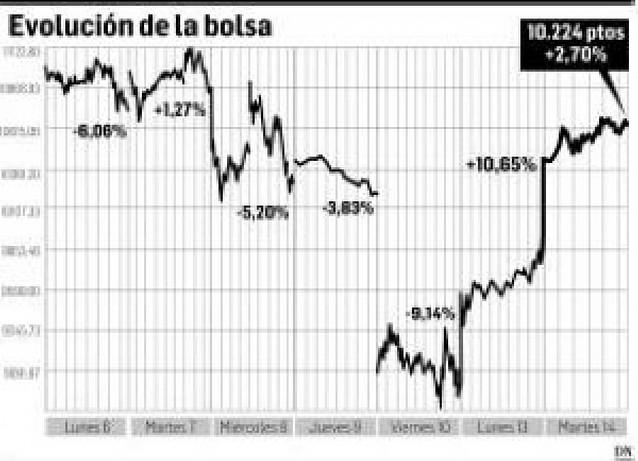 La Bolsa prolonga su optimismo con una subida del 2,7% hasta los 10.224 puntos
