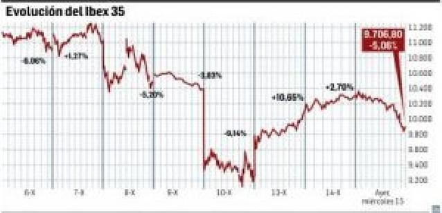 Los temores de recesión hunden a las bolsas