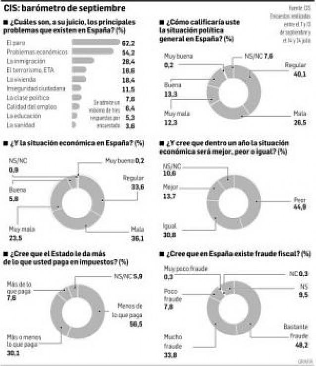 El 60% de la población cree que la situación económica es mala