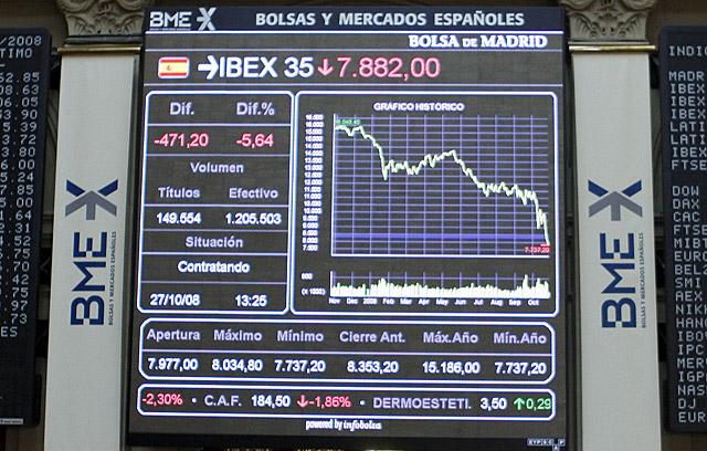 El Ibex pierde un 4,11% al cierre pero salva el nivel de los 8.000 puntos