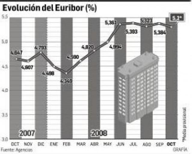 El Euríbor de octubre, en el 5,2%