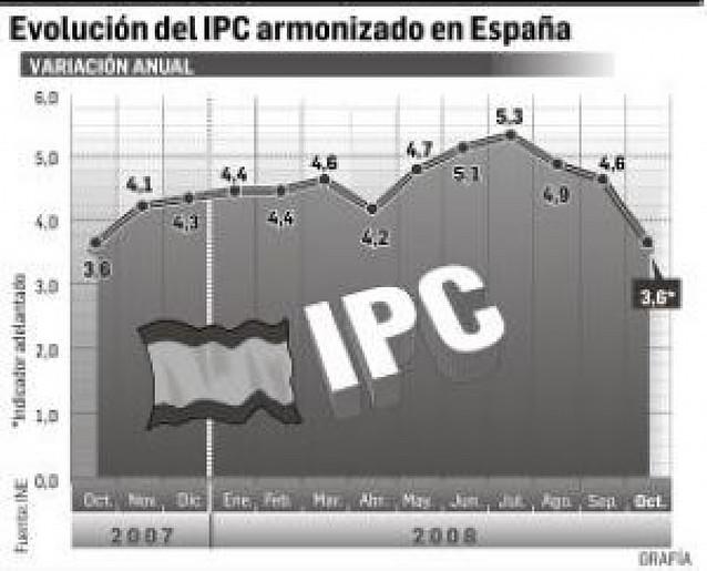 La inflación baja un punto en octubre hasta el 3,6% anual gracias al petróleo