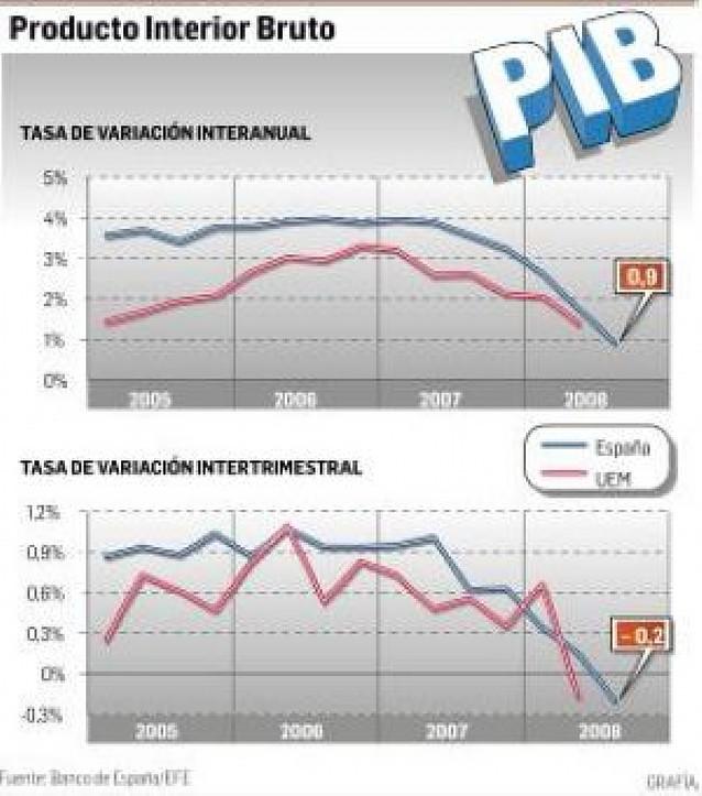 España se acerca a la recesión al caer el PIB un 0,2% en el tercer trimestre